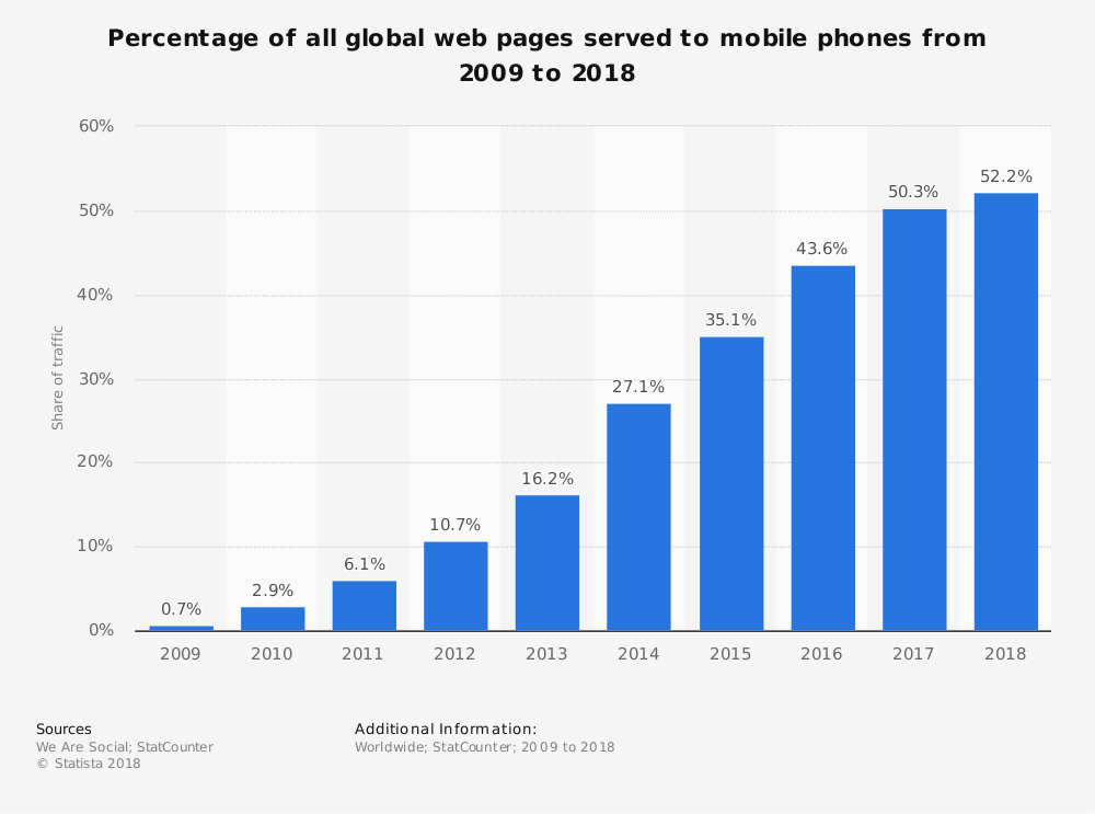 mobile-webtraffic-chart